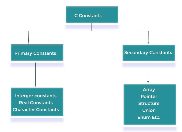 Constants in C